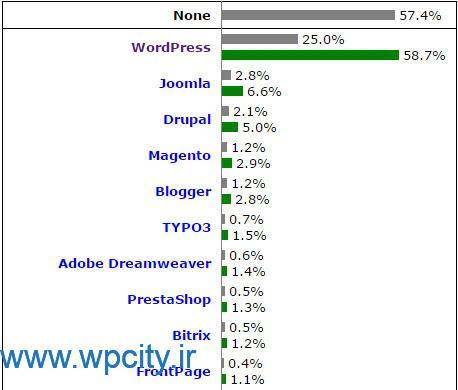 آمار و ارقام دقیق از سمت W3Techs